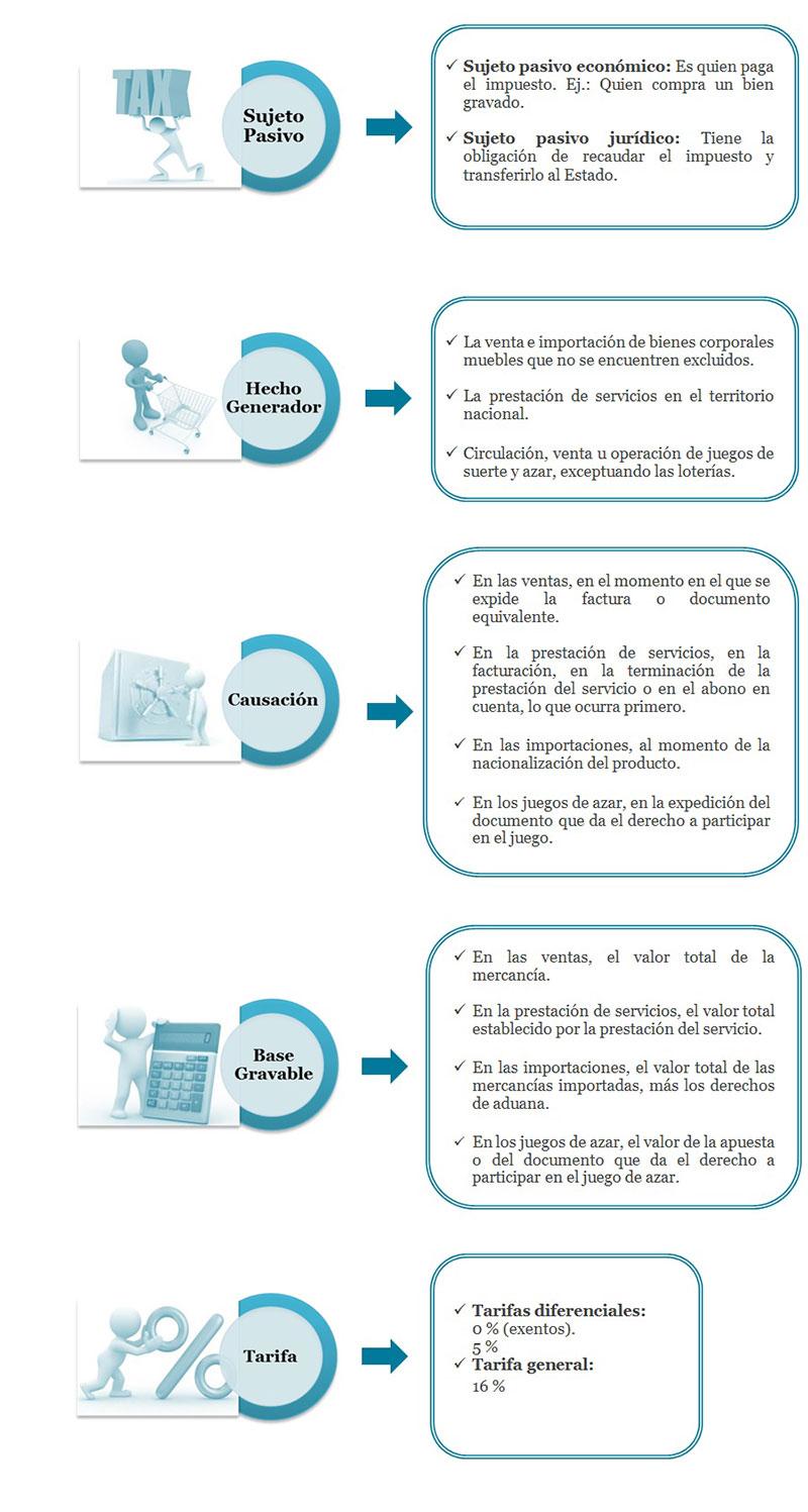 Elementos básicos del IVA