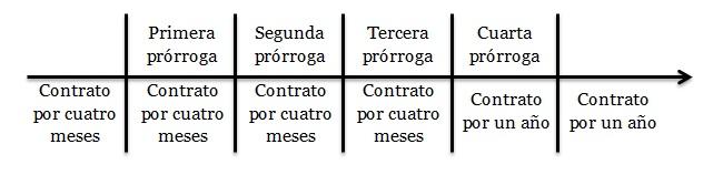 prorroga 1