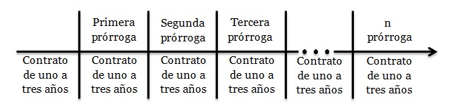 prorroga 2