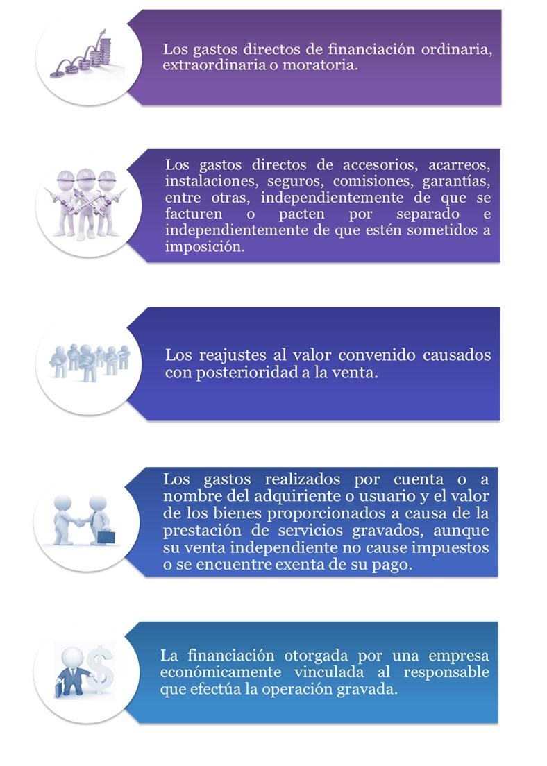 Factores que integran la base gravable del IVA
