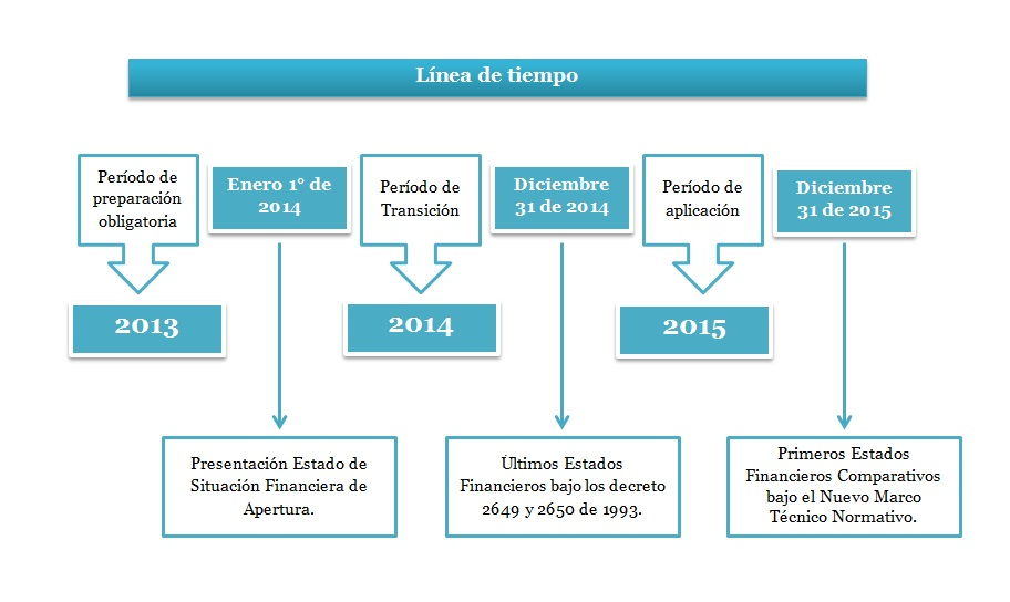 Cronograma de aplicaci n de las niif plenas for Aplicacion del clima