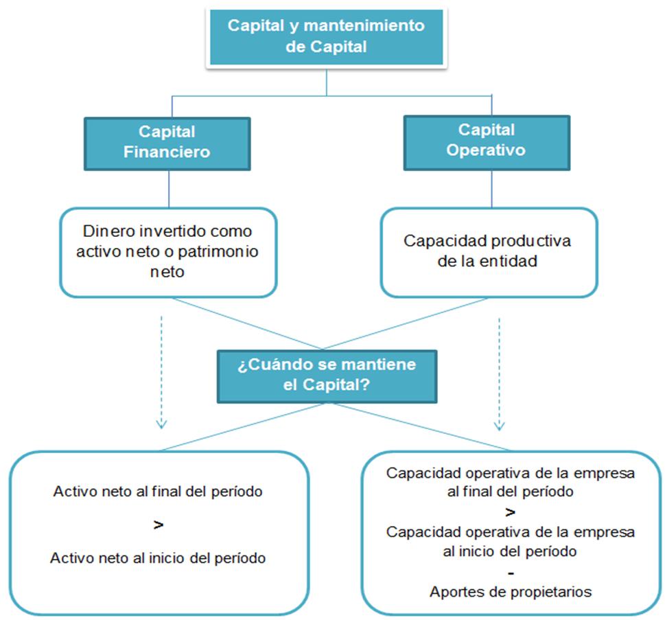 Concepto de Capital y Mantenimiento de Capital según las NIIF