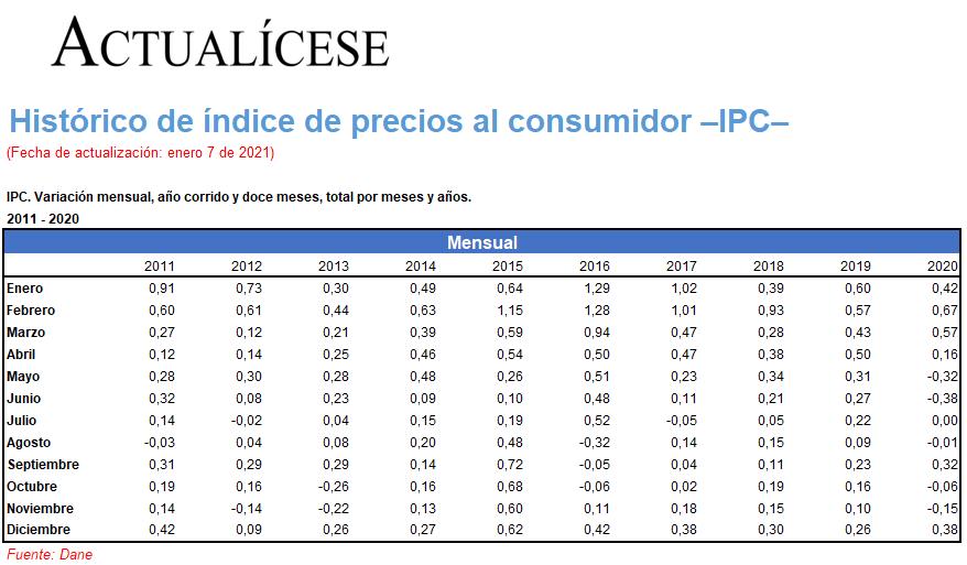 Histórico de índice de precios al consumidor –IPC–